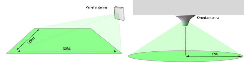 antennes bereikbare