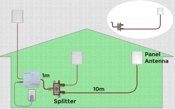 Splitter-Set für eine zweite Innenantene